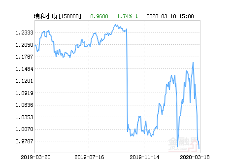 国投瑞银瑞和小康沪深300指数净值下跌1.15%,成交29.57万元
