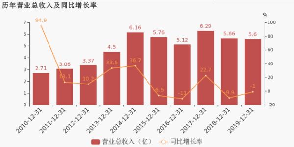 晶方科技:2019年实现营业总收入5.6亿,同比下降1%