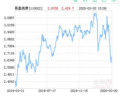 易方达消费行业股票公布最新净值,上涨2.42%