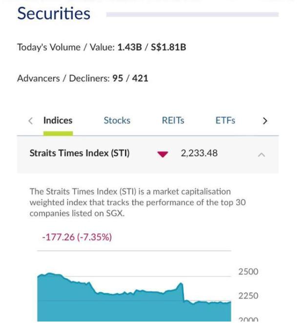 加坡股市重挫 创下2008年10月24日以来最大单日跌幅