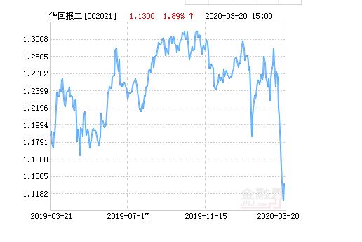 华夏回报二号基金最新净值涨幅达1.89%