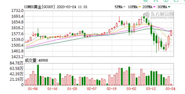 受国际黄金价格昨夜大涨刺 中国黄金金价开盘大涨