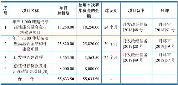 图南股份员工数滑坡业绩大增 合并口径后数据差异