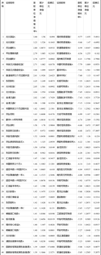 3月份80%债券型基金净值上涨 光大融通华夏等涨幅靠前
