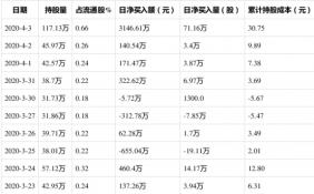 国恩股份(002768)获外资买入71.16万股,占流通盘0.40%