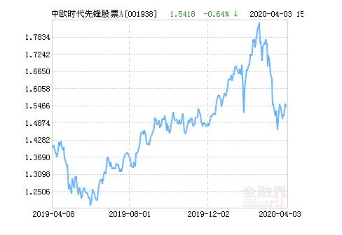 中欧时代先锋股票a公布最新净值,上涨2.91%