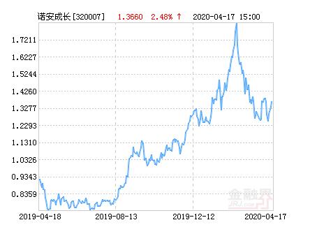 诺安成长混合型证券投资基金04月17日净值上涨2.48%,引起投资者关注