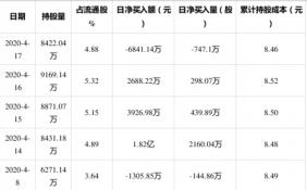 4月17日,领益智造获外资卖出747.1万股,占流通盘0.43%,上榜陆股通日减仓前十