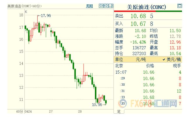 全球最大石油ETF——The United States Oil Fund LP(USO)上周惨跌39%