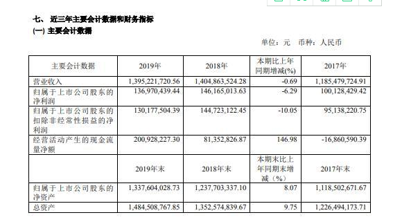 振华股份2019年净利润136,970,439.44元,同比减少6.29%