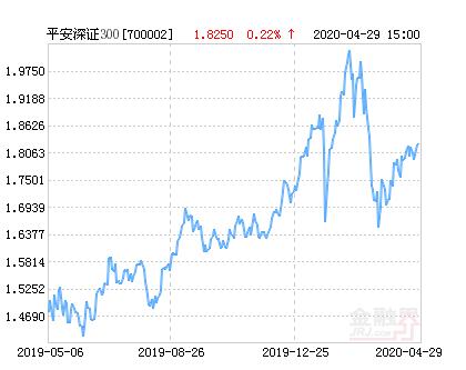 5月1日平安深证300指数上涨1.86%