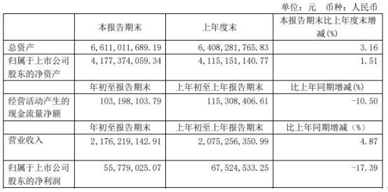 华贸物流2020年第一季度净利润55,779,025.07元,同比下滑17.39%