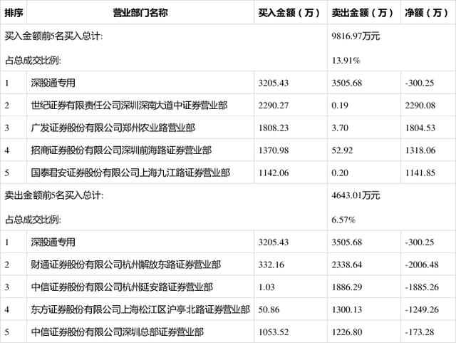 华西股份(000936) 报收10.19元,涨/跌幅6.9255%