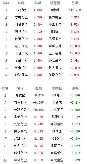 午间收盘,沪指报2895.56点,涨0.84%;深成指报11006.22点,涨1.32%