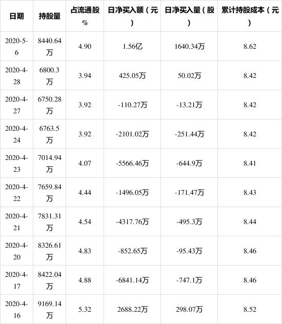 5月6日,领益智造获外资买入1640.34万股,占流通盘0.95%