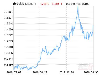 诺安成长混合基金最5月06日净值上涨7.67%,引起投资者关注