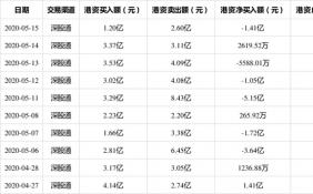 5月15日,牧原股份现身深股通十大成交活跃股,港资总计成交3.80亿