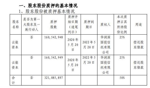 东方能源本次合计质押股数3.21亿股,合计占其所持股份比例为50%