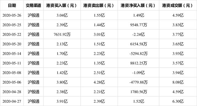 招商银行5月26日获沪股通净买入1.49亿