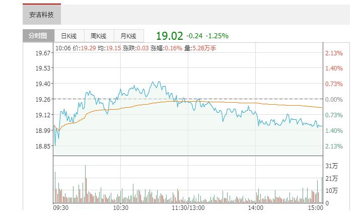 5月27日,安洁科技(002635)获外资卖出130.34万股,占流通盘0.36%