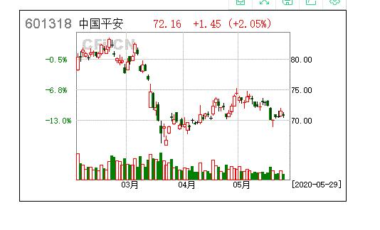 中国平安保险(集团)股份有限公司潜在关联交易公告