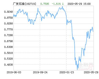 广发道琼斯石油指数A人民币(QDII-LOF)基金06月01日上涨0.13%