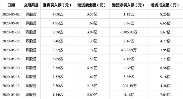 6月2日,万科A现身深股通十大成交活跃股