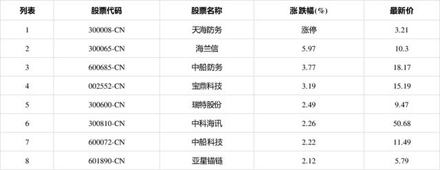 6月2日,船舶制造板块拉升,天海防务(300008CN)涨停报3.21元