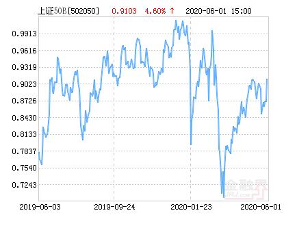 06月03日,易方达上证50B上涨1.57%,成交214.78万元