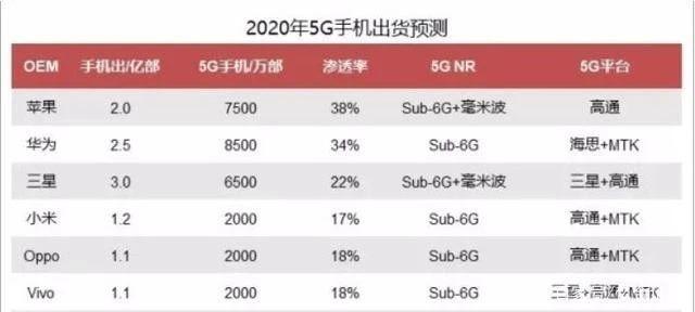 严重低估的5G概念股:外部市场的提振,A股主要还是结构性机会