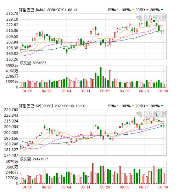为什么阿里巴巴的股价没有上涨呢?