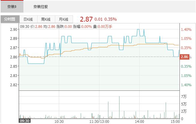 京粮控股(000505):7月6日融资买入3191.83万元,融资偿还2579.71万元