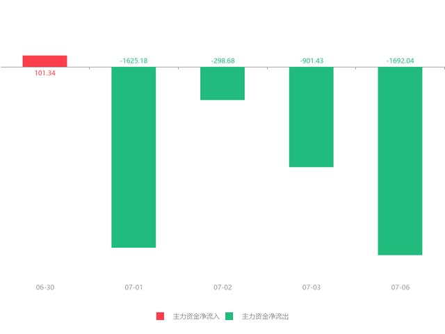 07月06日威创股份(002308)急速拉升0.38元,涨幅5.44%