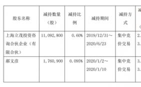 文投控股两名股东合计减持1285.37万股