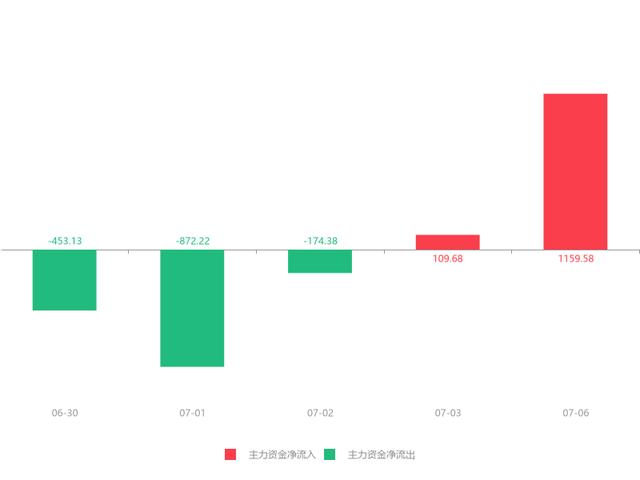 大东海A(000613)急速拉升0.45元,涨幅5.72%