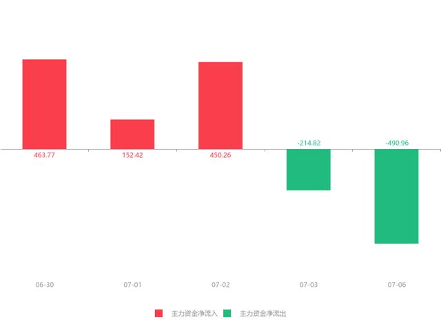 07月06日南山控股(002314)急速拉升0.12元,涨幅2.86%元