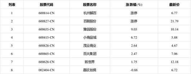 7月7日早盘,退税商店板块拉升,杭州解百(600814CN)涨停报6.77元