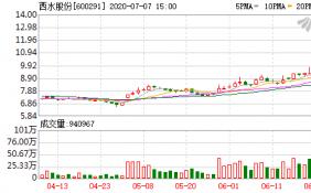 7月7日西水股份连续三个交易日内收盘价格涨幅偏离值累计20%而登上龙虎榜