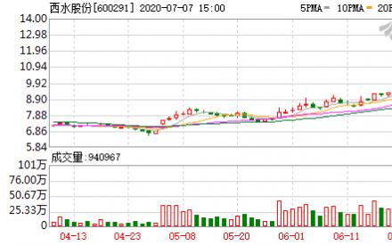 7月7日西水股份连续三个交易日内收盘价格涨幅偏离值累计20%而登上龙虎榜_中国钱讯投资网