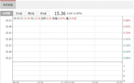 有投资者向华天科技(002185)提问, 长江存储投产后,公司内存封装是否会受益_中国钱讯投资网