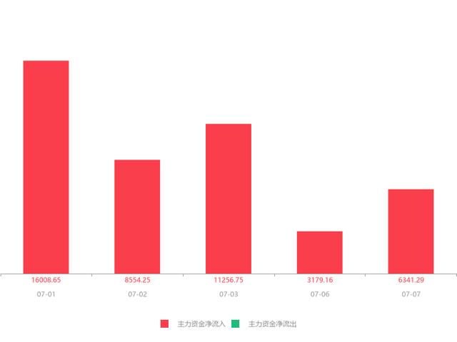 爱康科技(002610)急速拉升0.10元,涨幅5.99%