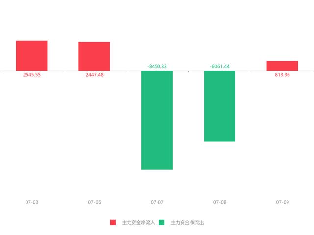 07月09日宁波华翔(002048)急速拉升0.98元,涨幅5.72%