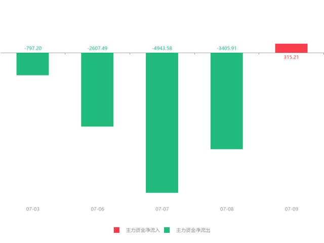 07月09日新五丰(600975)急速拉升0.72元,涨幅7.04%