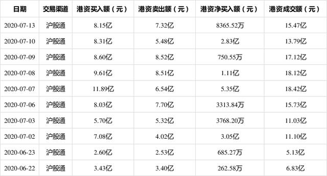7月13日,中信证券现身沪股通十大成交活跃股,净买入8365.52万