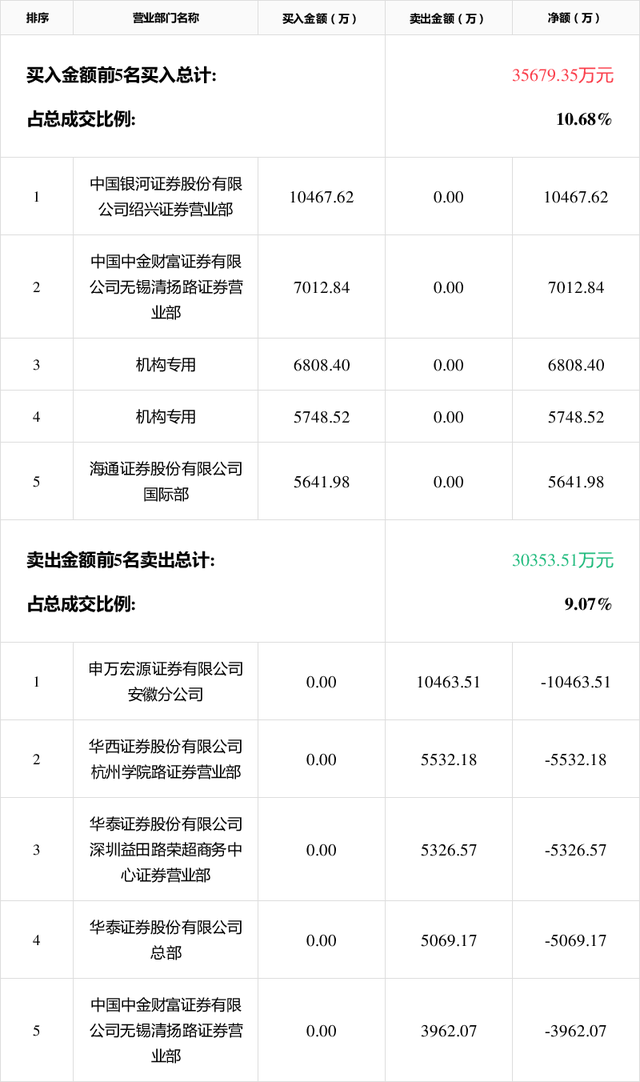7月13日万泰生物(603392) 报收222.2元,涨幅10.00%