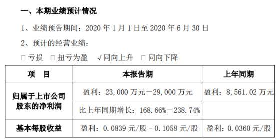 华天科技(002185)2020年半年度业绩:去年预计盈利2.3亿元-2.9亿元