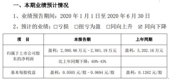 皖通科技(002331):去年预计盈利2080.86万元–2861.19万元