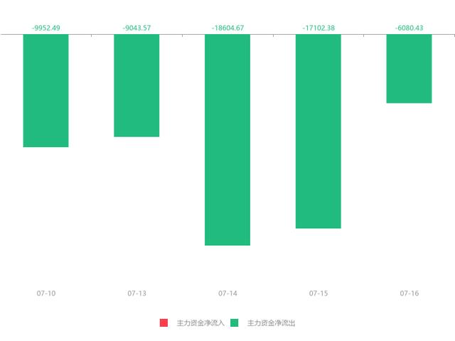 青农商行(002958)急速拉升0.23元,涨幅3.61%