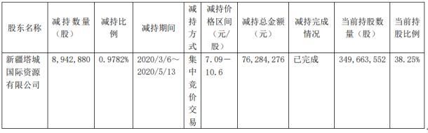西藏珠峰股东新疆塔城国际资源有限公司减持894.29万股