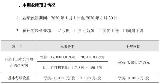 兴业矿业去年预计亏损1.7亿元-2亿
